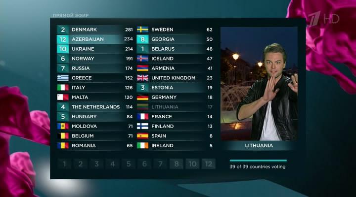 итоги голосования в финале Евровидения